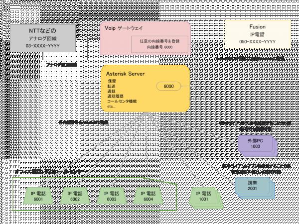 アナログ回線をVoIPゲートウェイを使ってAsteriskに登録